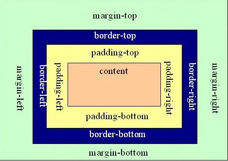 margin-padding.jpg